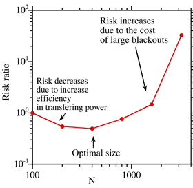 Does size matter? Seeking the optimal power grid size.