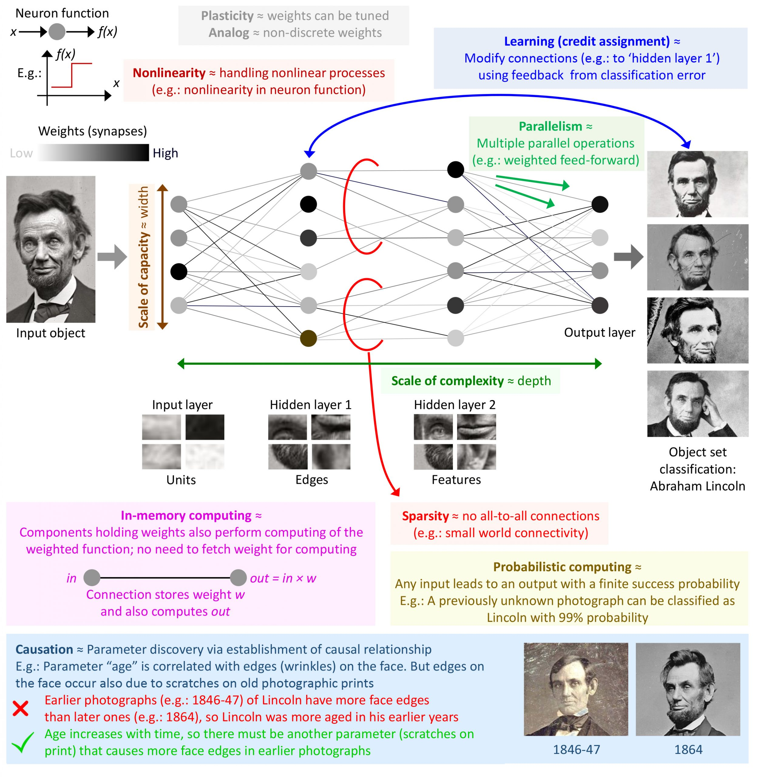 A deep neural network annotated with both existing and additional attributes, such as causation, that can be described in the context of neuromorphic computing systems. CREDIT: Jack D. Kendall and Suhas Kumar