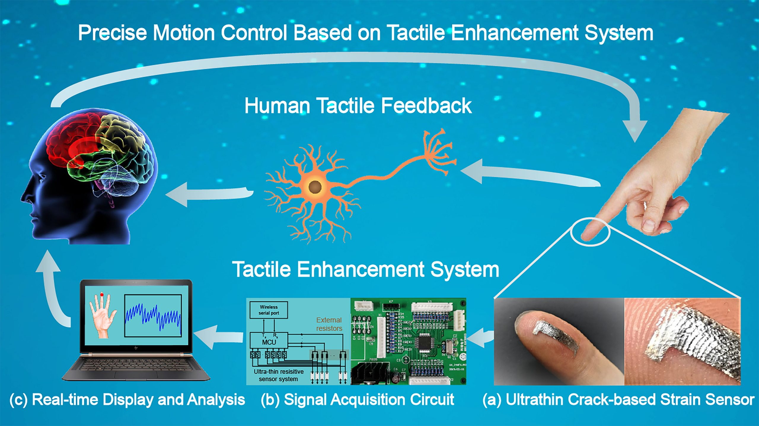 The visually aided tactile enhancement system, VATES, applied for precise motion control. The ultrathin highly sensitive crack-based sensor, signal acquisition circuit and real-time display system are used to realize the induction of tiny deformations. Ultrathin sensors exceed human skin sensitivity and do not disturb the human skin's tactile sensation. A real-time display can be used as a supplement to assist a person's tactile sensation. CREDIT: Rongrong Bao