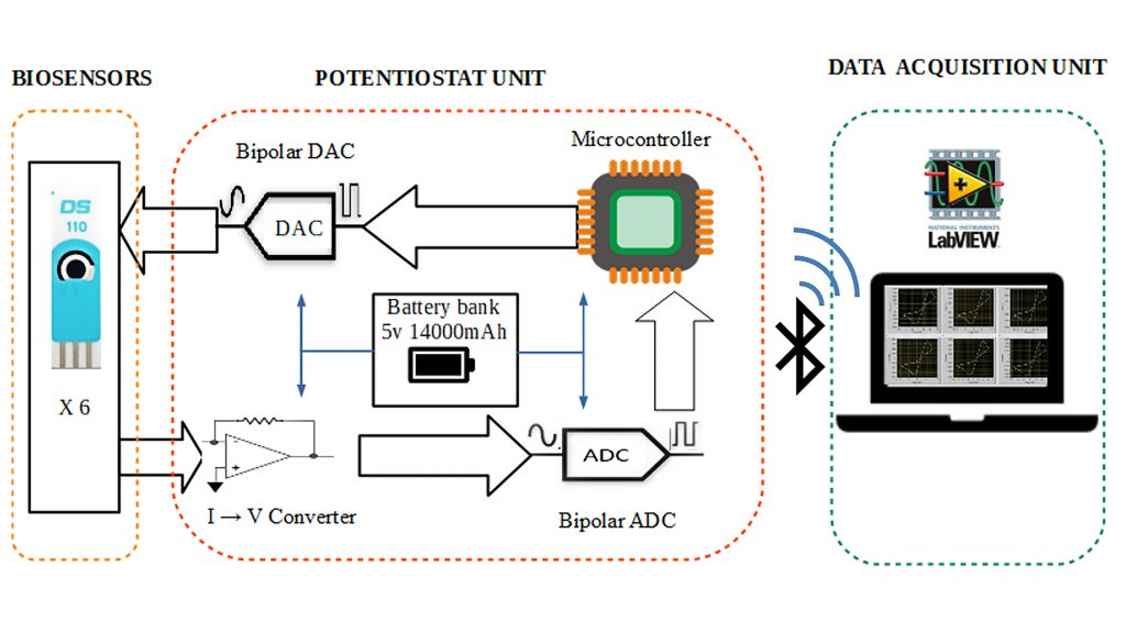 Block diagram of the multichannel potentiostat with six 3-electrode biosensors producing data that flows through a printed circuit board and transmits wirelessly to a LabVIEW interface using Bluetooth. CREDIT: Image courtesy of the authors