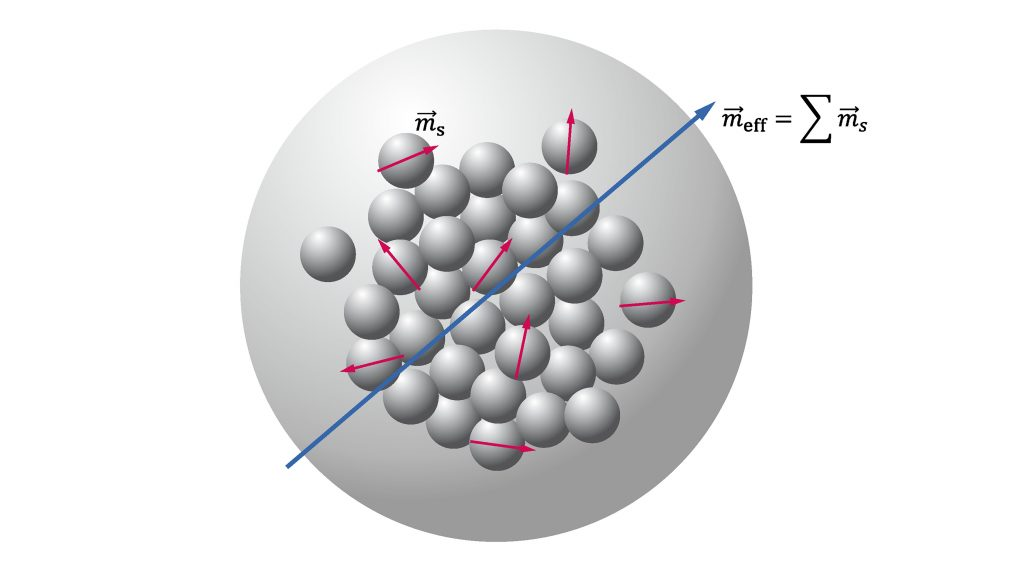 Schema of multicore magnetic nanoparticle comprising N randomly oriented magnetic crystallites (gray spheres) each having a magnetic moment m_s. For clarity, the magnetic moments of only a few crystallites are shown. The effective magnetic moment of the multicore nanoparticle is given by the vectorial sum of the nanocrystallite magnetic moments. CREDIT: Frank Ludwig