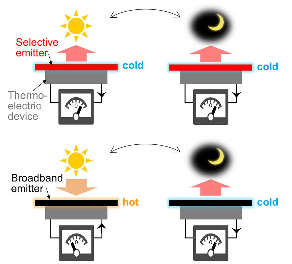 An illustration of thermoelectric devices using a wavelength-selective emitter and a broadband emitter. The device using a broadband emitter experiences a voltage drop due to environmental temperature changes, while the device with a selective emitter remains constant thanks to daytime radiative cooling. CREDIT: Satoshi Ishii