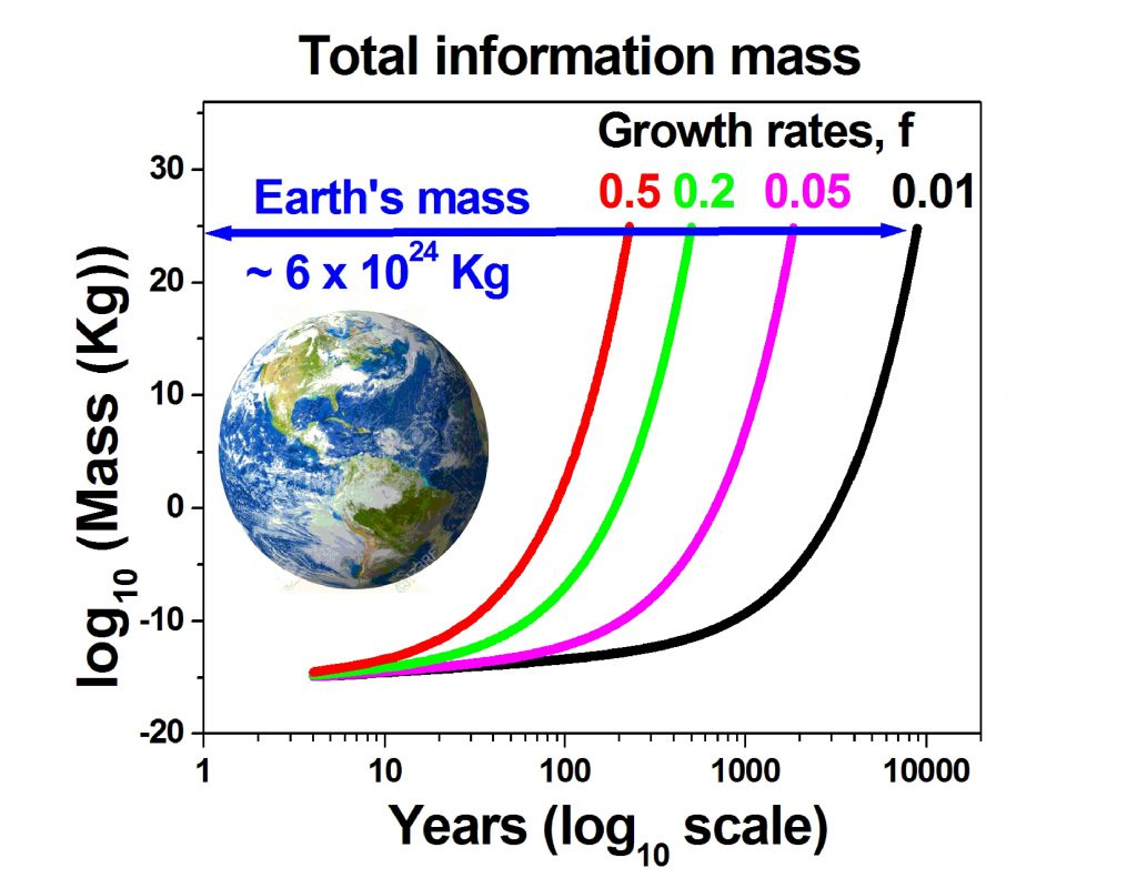 Vopson wants to experimentally verify that information bits have mass, which he extrapolated to forecast in 225 years will be half of Earth's mass. CREDIT: Image courtesy of Melvin Vopson