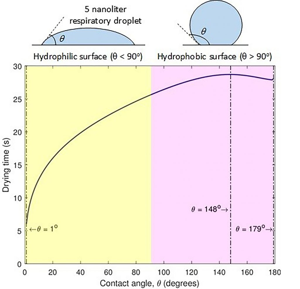 Drying time of a 5-nanoliter droplet as a function of the contact angle on the surface. CREDIT: R. Bhardwaj and A. Agrawal.
