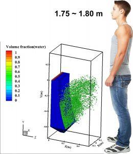Discrete particle distribution of urinal flushing. CREDIT: Ji-Xiang Wang