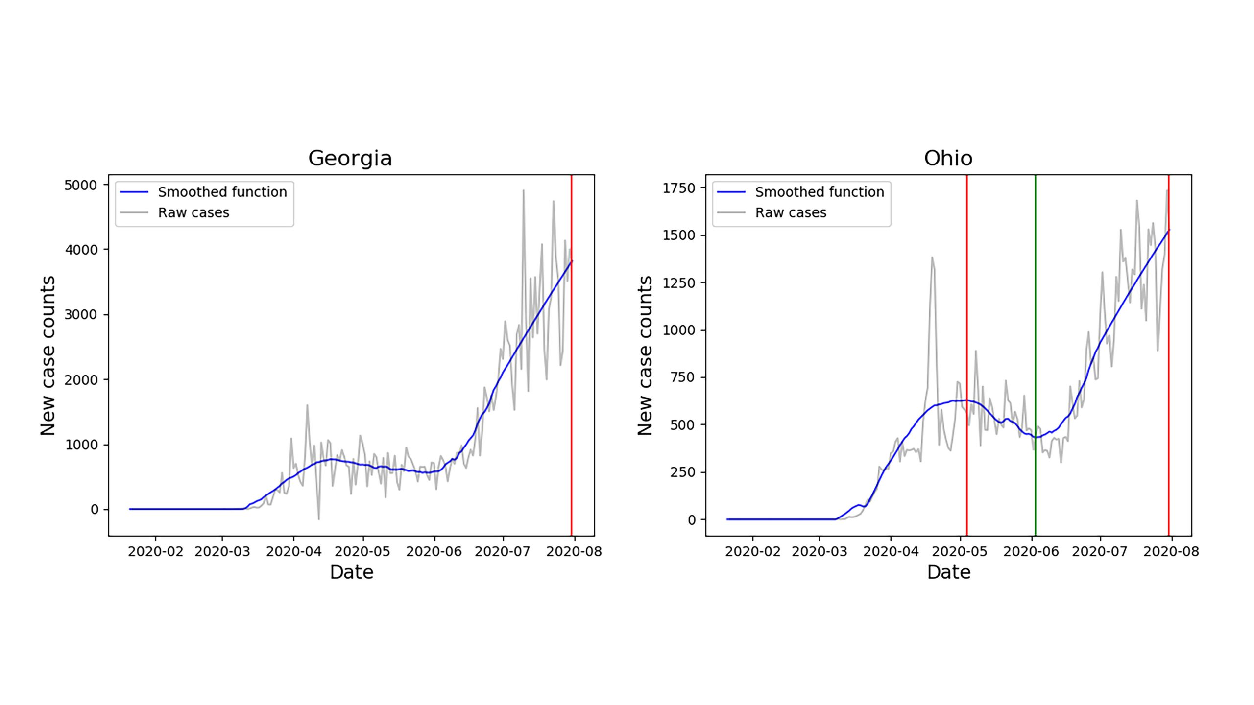 """Smoothed time series and identified turning points for Georgia and Ohio. Through the identification of """"true"""" turning points, Georgia is determined to be in its first wave, while Ohio is determined to be in its second wave. Both states exhibit their greatest case counts (up to smoothing) on the final day of analysis. Exact daily counts vary depending on source and the date the data was accessed. CREDIT: Nick James and Max Menzies"""