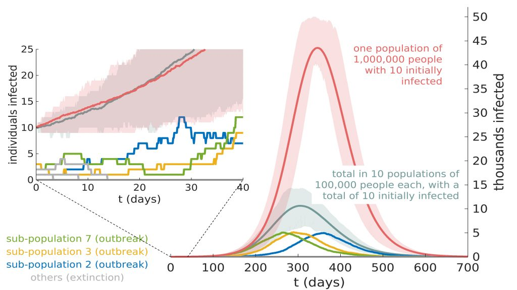 Divide and conquer: Red curve shows the effect of 10 infected individuals in a population of 1 million people. If the population is broken into groups of 100,000 each, three subpopulations experience desynchronized outbreaks (shorter colored curves). In the remaining seven subgroups, gray curve, the outbreak is extinguished. CREDIT: Philip Bittihn and Ramin Golestanian