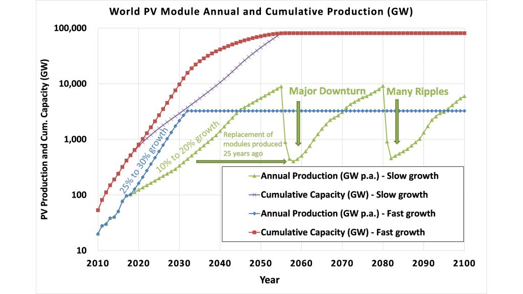 A fast growth scenario of the photovoltaics industry requires increasing annual production volume 25% per year, which would bring the annual production to a stabilized level of about 3 gigawatts per year. CREDIT: Pierre Verlinden