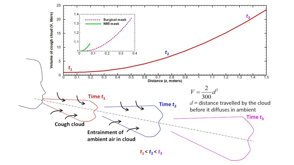 Volume of cough cloud generated by a human subject increases with time due to entrainment of the surrounding air into it (Bottom). Change in volume of the cloud as a function of distance from mouth (Top). Masks reduce the volume significantly as seen in the inset. CREDIT: Amit Agrawal and Rajneesh Bhardwaj