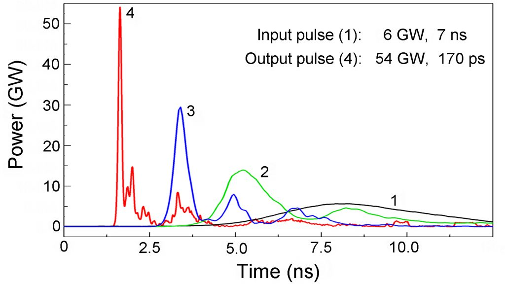 Compression of the pulse over time (1 to 4) with an increase in peak power as the pulse travels along the magnetic compression lines CREDIT: Sergei Rukin