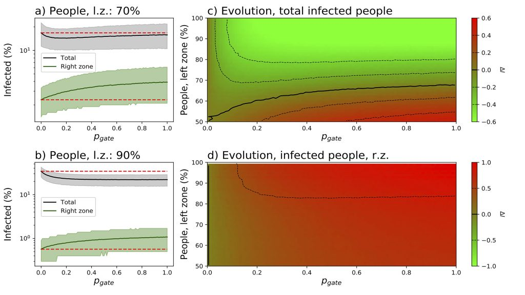 Evolution of infection in people as a function of asymmetry in population distribution shows that when the border from high density to low-density areas is closed, total overall disease spread doubles. CREDIT: Image courtesy of Massimiliano Zanin