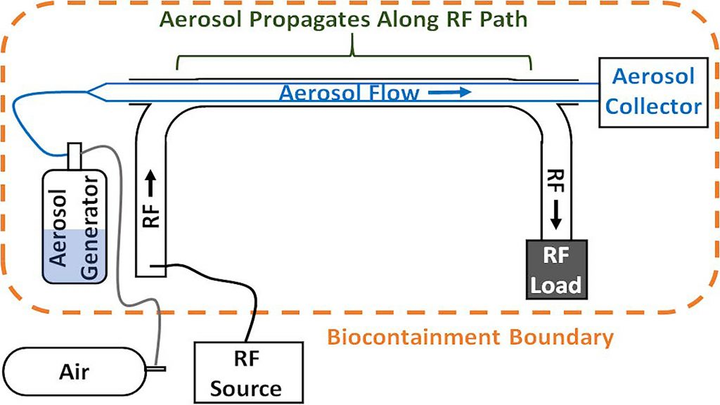 Conceptual schematic showing key portions of the viral aerosol microwave inactivation experiment. CREDIT: Air Force Research Laboratory