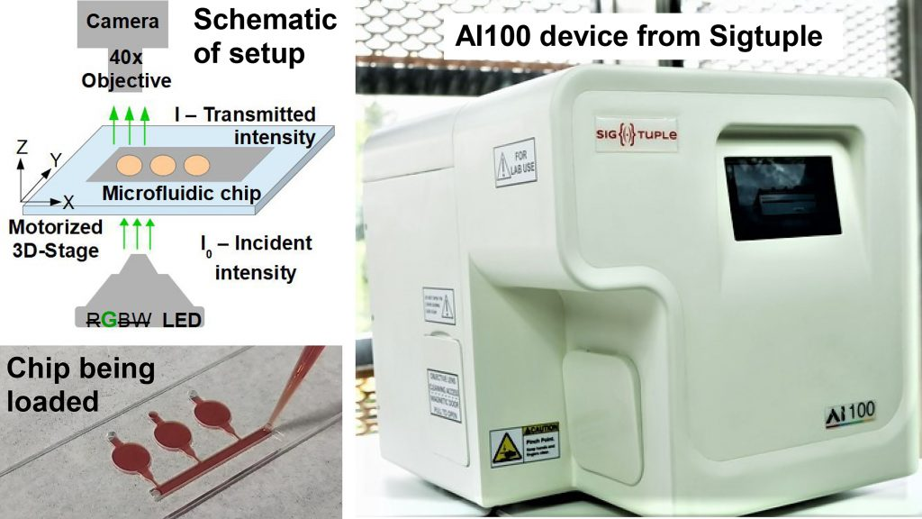 A diagnostic solution to enable simple and cost-effective hemoglobin estimation using a microfluidic chip and AI-powered automated microscope. CREDIT: SigTuple Technologies Pvt. Ltd.