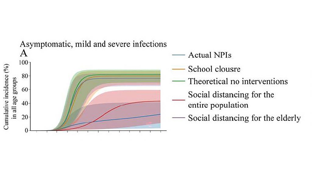 """Comparing the number of asymptomatic, mild, severe, and deceased coronavirus cases in each age group with different levels of social distancing enforcement. """"Actual NPIs"""" (blue) represents the nonpharmaceutical intervention procedures implemented in New York City. CREDIT: Jiannan Yang, Qingpeng Zhang, Zhidong Cao, Jianxi Gao, Dirk Udo Pfeiffer, Lu Zhong, and Daniel Zeng"""