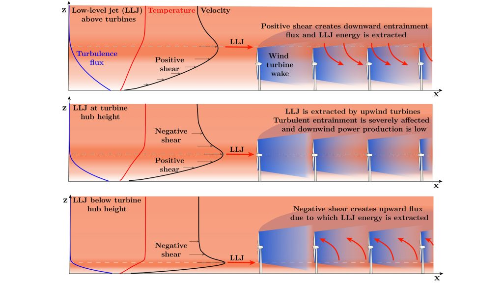 The amount of energy extracted from low-level jet flow is severely impacted by whether the wind turbines are operating below, at the same height as, or above the low-level jet. CREDIT: Srinidhi N. Gadde and Richard J.A.M. Stevens