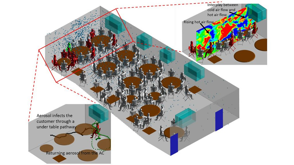 Schematic of the flow and particle transport, highlighting the two transport pathways, within the entire restaurant. Mannequins show where customers were seated. CREDIT: Han Liu