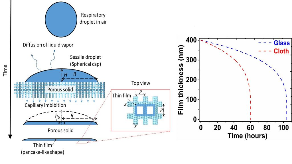 Left: Schematic of capillary imbibition and thin-film formation on porous surfaces; right: a comparative picture depicting the time varying film thickness on glass (an impermeable material) and paper (a porous material) in the context of coronavirus survival. CREDIT: S. Chatterjee, J. S. Murallidharan, A. Agrawal, and R. Bhardwaj