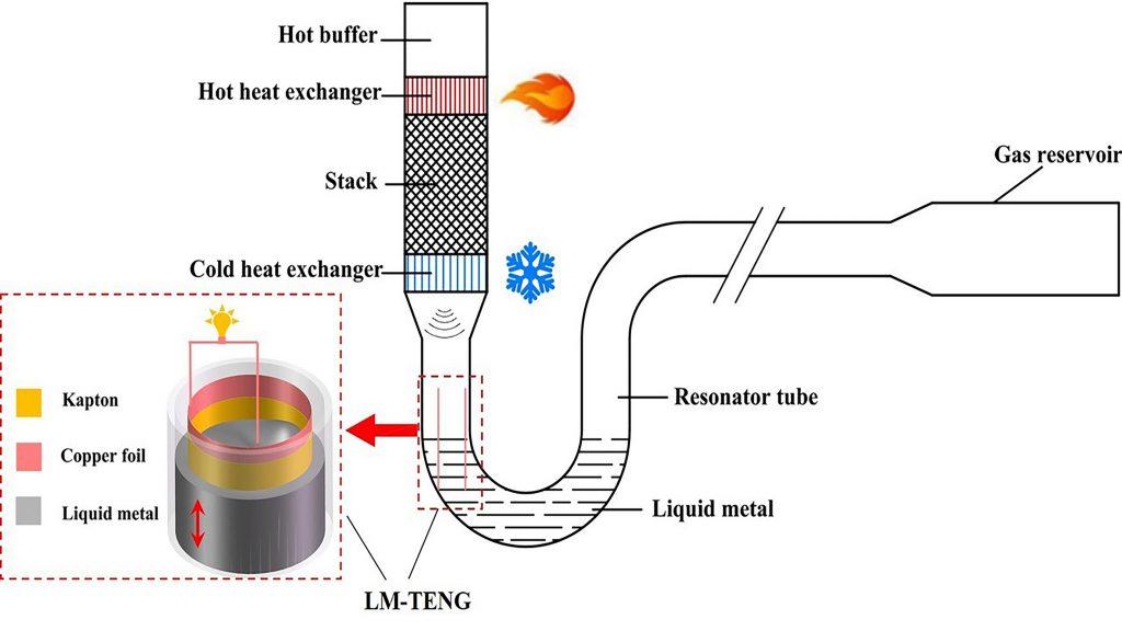 Schematic of a thermoacoustically driven liquid-metal-based triboelectric nanogenerator. CREDIT: Shunmin Zhu, Guoyao Yu, Wei Tang, Jianying Hu, and Ercang Luo