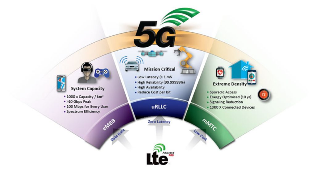 Advantages of 5G systems CREDIT: Skyworks Solutions