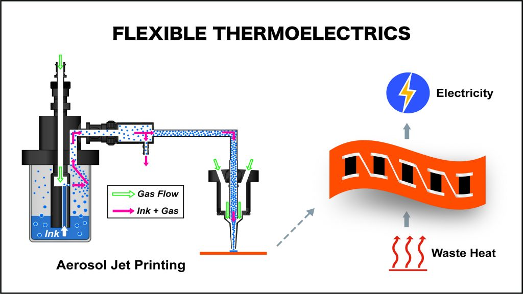 The concept of energy harvesting with flexible thermoelectrics shown with a schematic of aerosol jet printing. CREDIT: Injung Lee