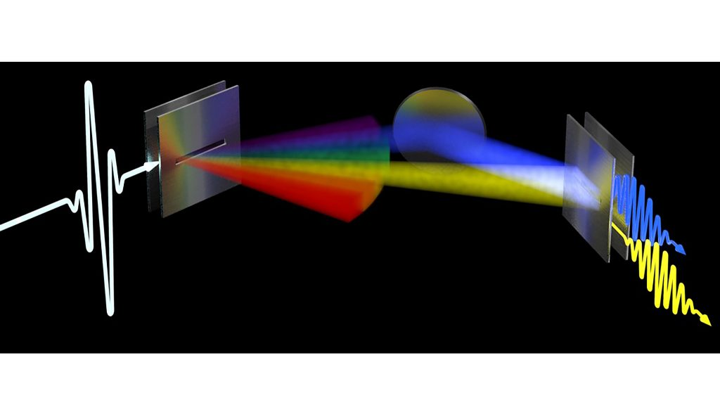 Representation of a transmitter (left) broadcasting a signal with strong angular dispersion. Each frequency is represented by a different color and comes out in a different direction, which produces a rainbowlike structure. Two of the frequencies make it to the receiver (right), one represented by yellow (LOS path) and another by blue (NLOS path incorporating a reflection off a surface). CREDIT: Mittleman Lab, Brown University