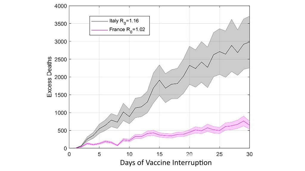 Evolution of excess mortality due to pausing administration of the AstraZeneca vaccine as a function of the number of days of interruption. CREDIT: Davide Faranda, Tommaso Alberti, Maxence Arutkin, Valerio Lembo, and Valerio Lucarini