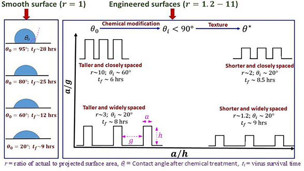 Surfaces with taller and closely packed pillars with a contact angle of around 60 degrees show the strongest antiviral effect or shortest drying time. CREDIT: S. Chatterjee, J.S. Murallidharan, A. Agrawal, and R. Bhardwaj