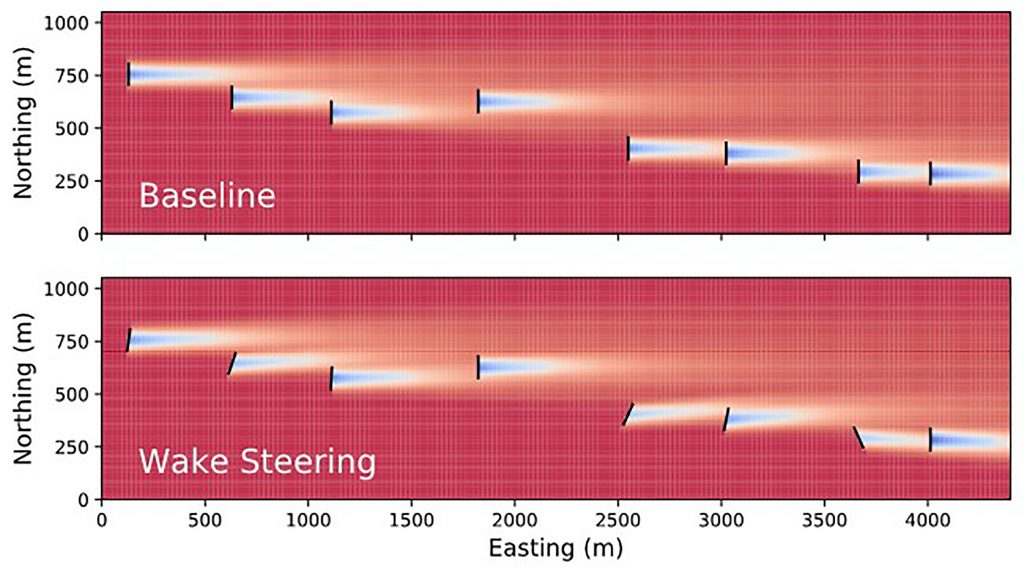 Illustration of wake steering for an example wind plant. Wind turbines are misaligned with the wind to redirect their wakes away from downstream turbines. Blue regions indicate lower wind speeds caused by wakes. CREDIT: Eric Simley, NREL