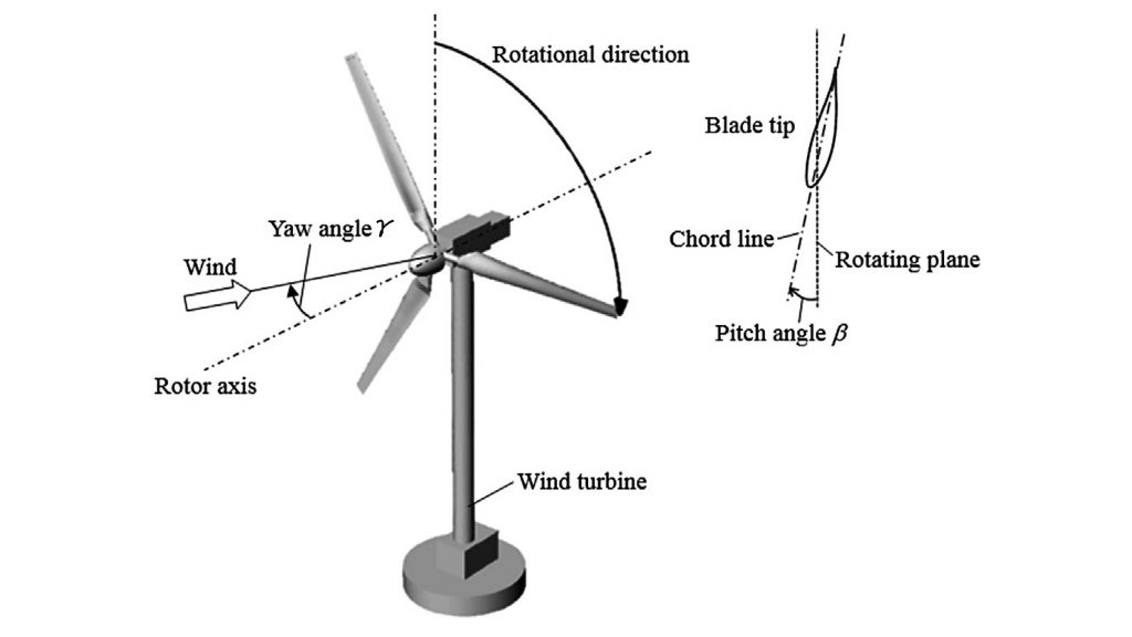 """Wind turbine with yaw angle and pitch angle. CREDIT: Amir Rez Mamouri, Abdolamir Bak Khoshnevis, Esmail Lakzian; Adapted from """"Experimental study of the effective parameters on the offshore wind turbine's airfoil in pitching case,"""" Ocean Engineering Volume 198 (2020)"""