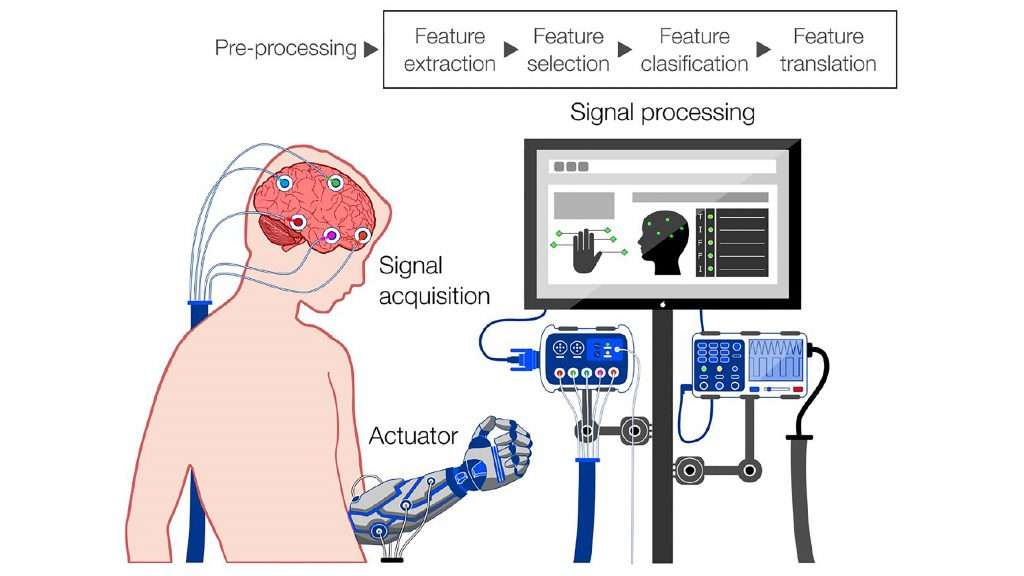 Link to article: Mind the gap: State-of-the-art technologies and applications for EEG-based brain-computer interfaces  DOI: 10.1063/5.0047237 WASHING