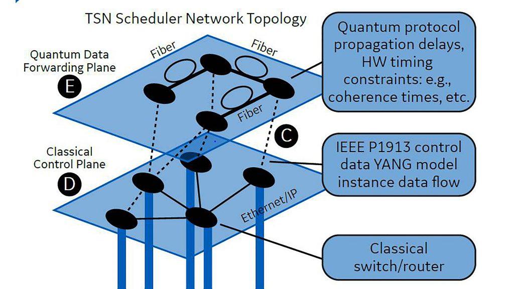Control mechanism for proposed quantum network CREDIT: Stephen F. Bush