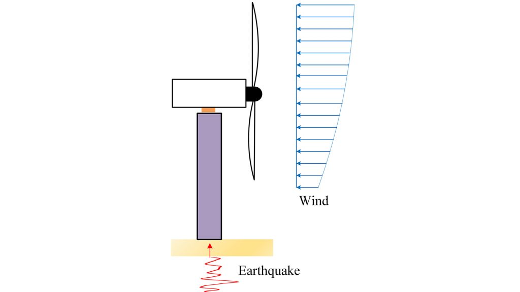 Wind turbine response to wind and earthquakes. CREDIT: Xiluli Du