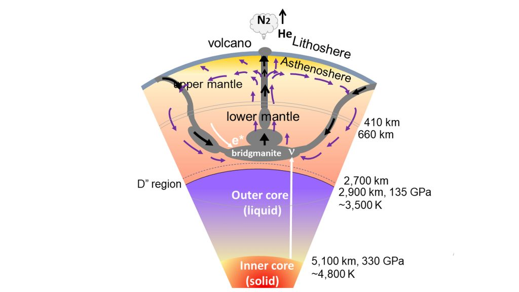 Cross-section of the Earth's interior: crust, upper- and lower-mantle, and outer- and inner-cores. CREDIT: Mikio Fukuhara, Alexander Yoshino, and Nobuhisa Fujima