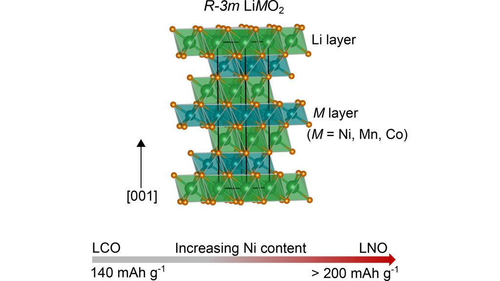 Crystal structure for layered transition metal oxide cathode materials, showing the arrangement of lithium and transition metal cations across separate layers. CREDIT: Beth Johnston