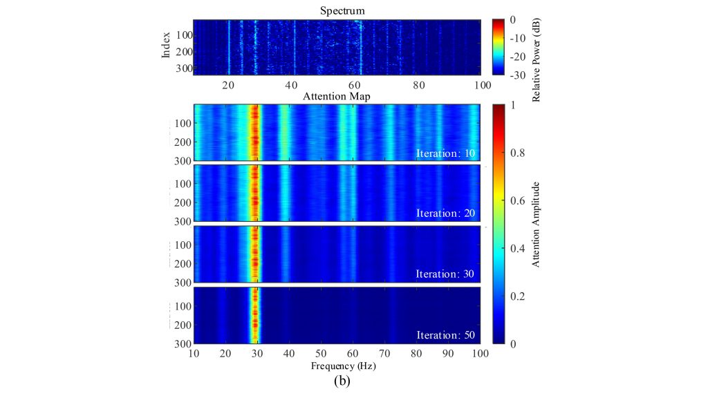 ABNN's gradual focus on specific line-spectrum features of a ship. CREDIT: Institute of Acoustics, Chinese Academy of Sciences