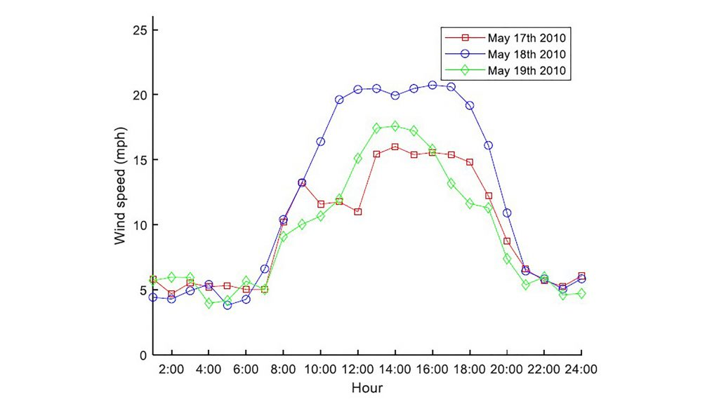 The 24-hour wind speed curve of May 17-19, 2010, at Cando. CREDIT: Shuwei Miao